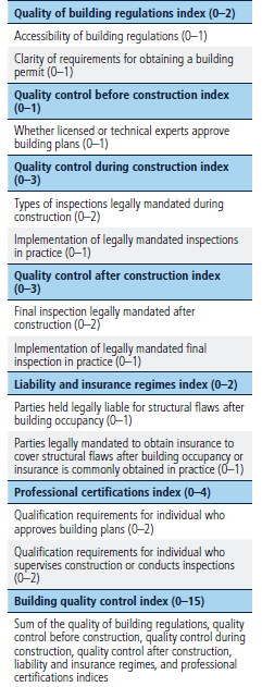 Methodology for Dealing with Construction Permits