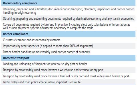 Methodology for Trading Across Borders