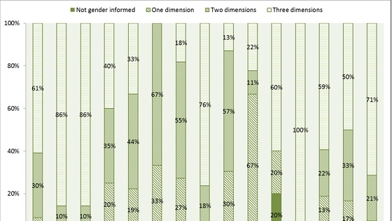 figure 2.  gender informed lending operations by network and sector fy12