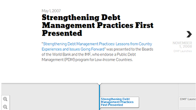 Debt Management Facility Milestones
