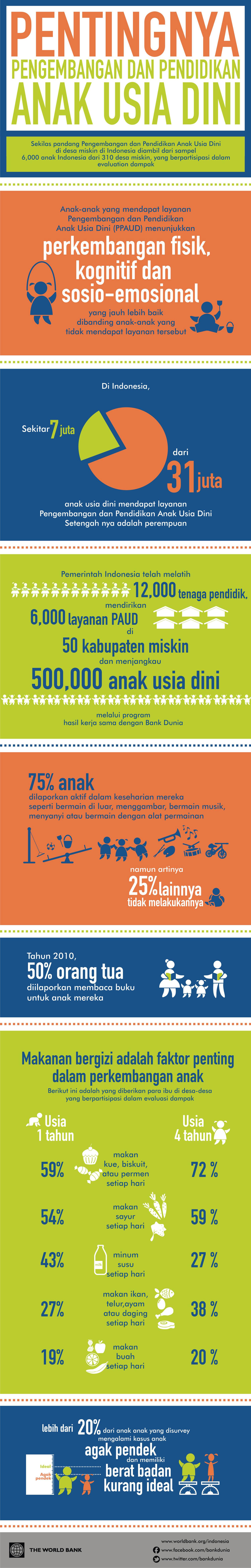Infografik: Sekilas Pandang Pengembangan dan Pendidikan ...