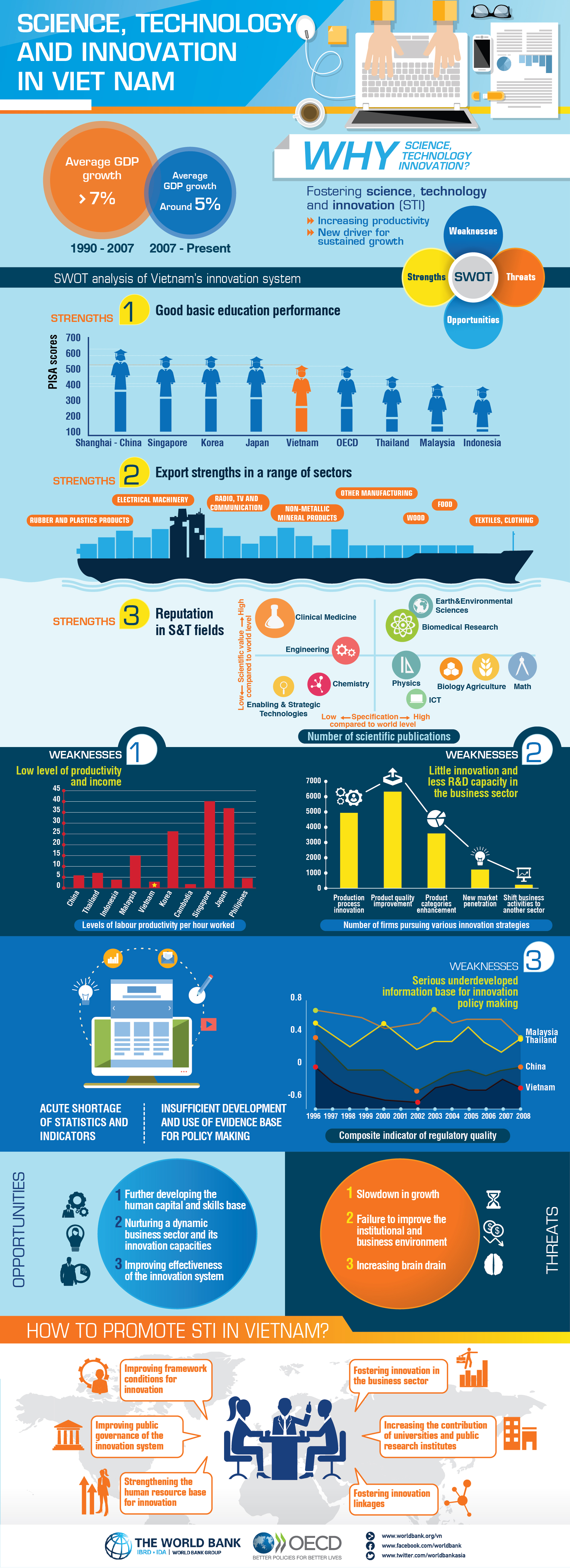 infographic science technology and innovation in vietnam