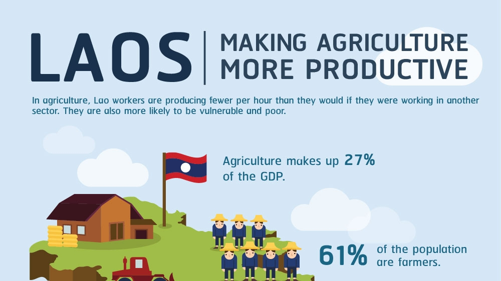 Infographic Laos: Making Agriculture More Productive