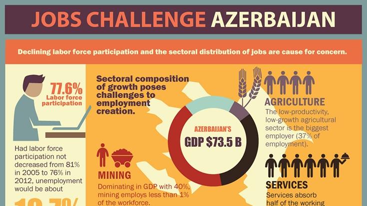 the jobs challenge in the south caucasus  u2013 azerbaijan