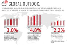Всемирный Банк прогнозирует серьезные риски для восстановления экномики