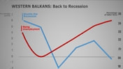 Western Balkans: Back to Recession