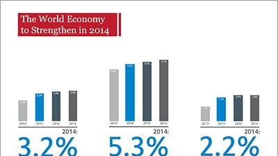 Developing economies need robust blueprints to sustain growth malvernweather Choice Image