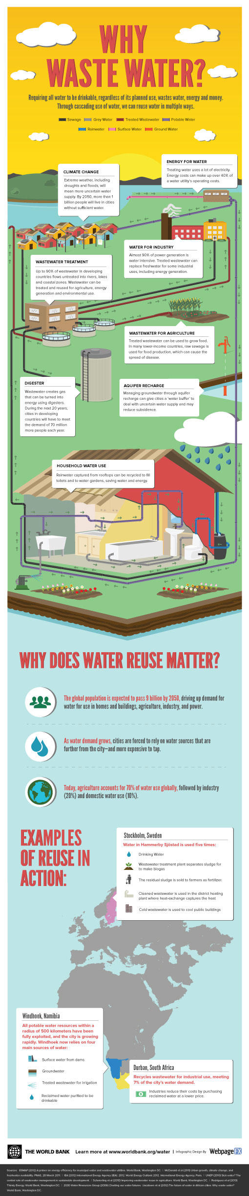 Infographic: Why Waste Water?