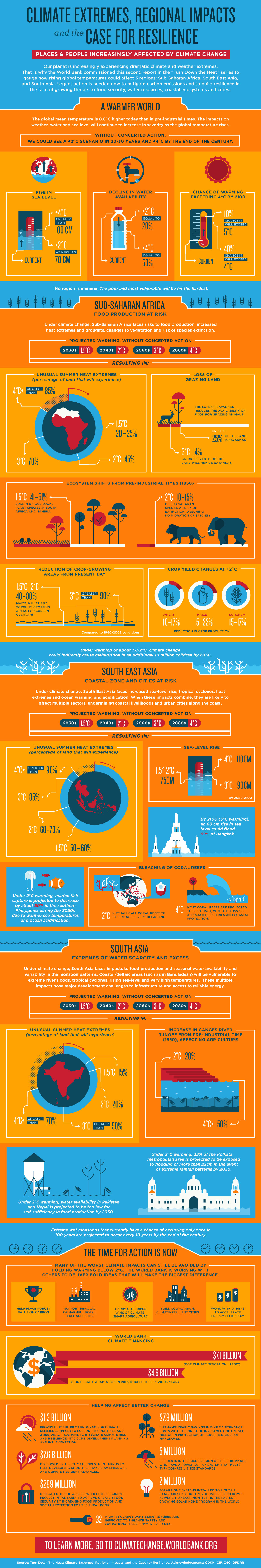 Image result for global warming infographic 2015