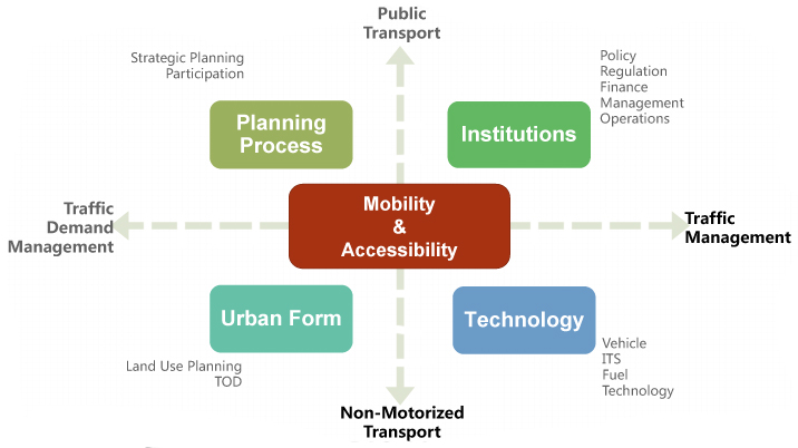 Building Sustainable Transport Systems In Chinese Cities