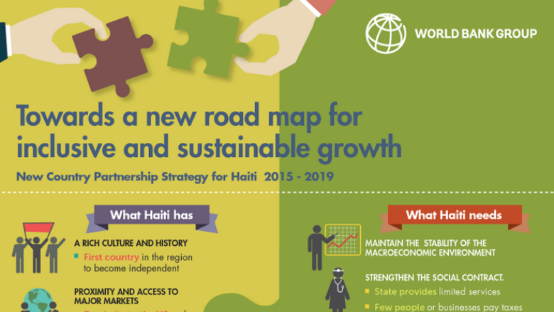 Towards a New Road Map for Inclusive and Sustainable Growth in Haiti
