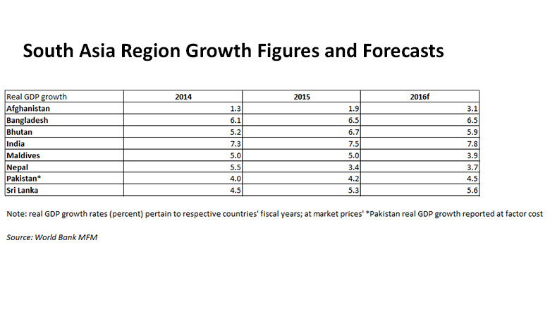 South Asia Grows Strongly but Fiscal, Financial Weaknesses