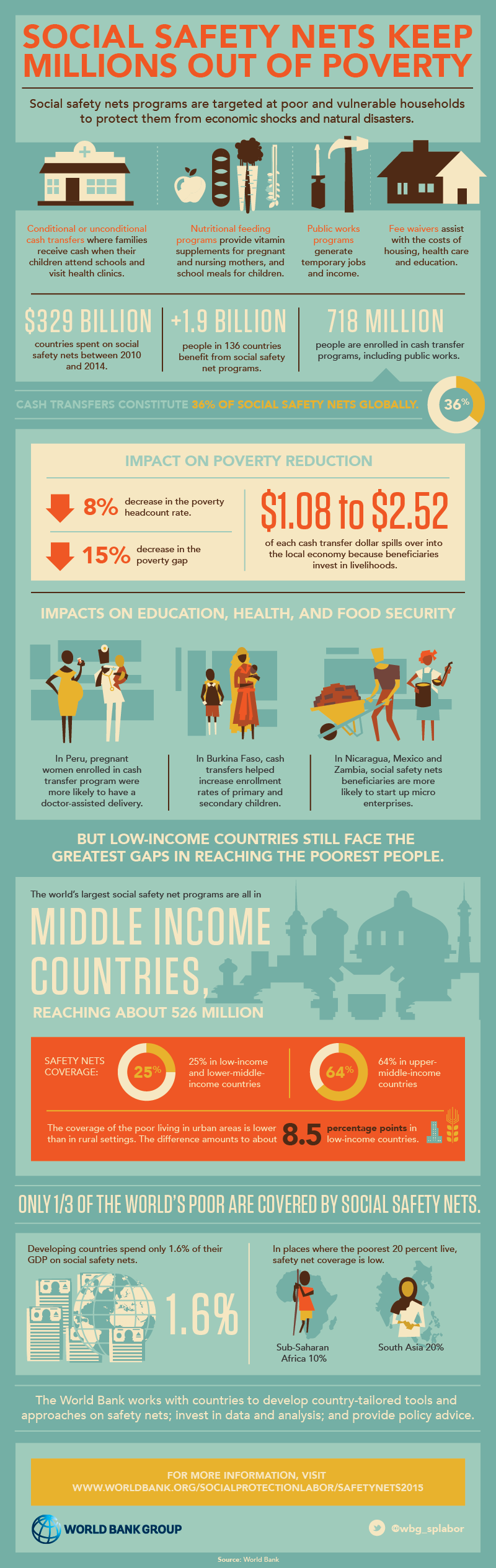 15 Facts on Social Protection and Safety Nets
