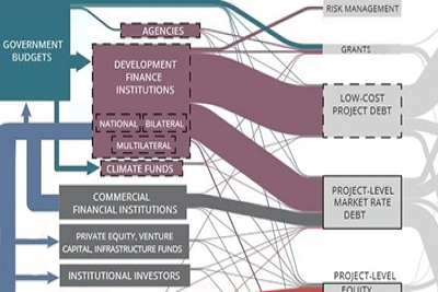 &#67&#80&#73&#39&#115&#32&#76&#97&#110&#100&#115&#99&#97&#112&#101&#32&#111&#102&#32&#67&#108&#105&#109&#97&#116&#101&#32&#70&#105&#110&#97&#110&#99&#101&#32&#70&#108&#111&#119&#115&#32&#67&#104&#97&#114&#116