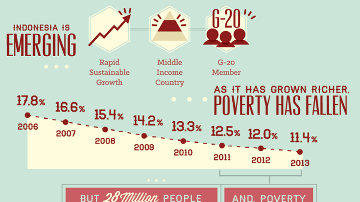 &#78&#101&#119&#32&#80&#111&#118&#101&#114&#116&#121&#32&#70&#114&#111&#110&#116&#105&#101&#114&#32&#105&#110&#32&#73&#110&#100&#111&#110&#101&#115&#105&#97&#58&#32&#82&#101&#100&#117&#99&#116&#105&#111&#110&#32&#83&#108&#111&#119&#115&#44&#32&#73&#110&#101&#113&#117&#97&#108&#105&#116&#121&#32&#82&#105&#115&#101&#115&#32