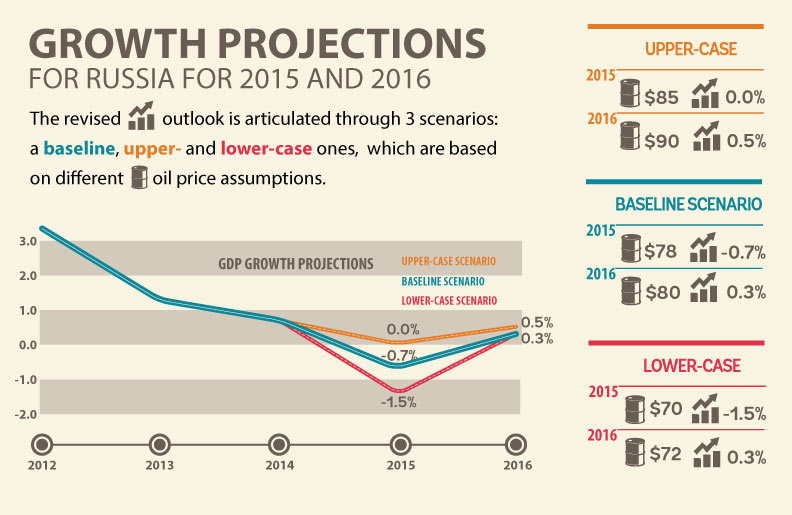 &#32&#71&#114&#111&#119&#116&#104&#32&#80&#114&#111&#106&#101&#99&#116&#105&#111&#110&#115&#32&#102&#111&#114&#32&#82&#117&#115&#115&#105&#97&#32&#102&#111&#114&#32&#50&#48&#49&#53&#32&#97&#110&#100&#32&#50&#48&#49&#54