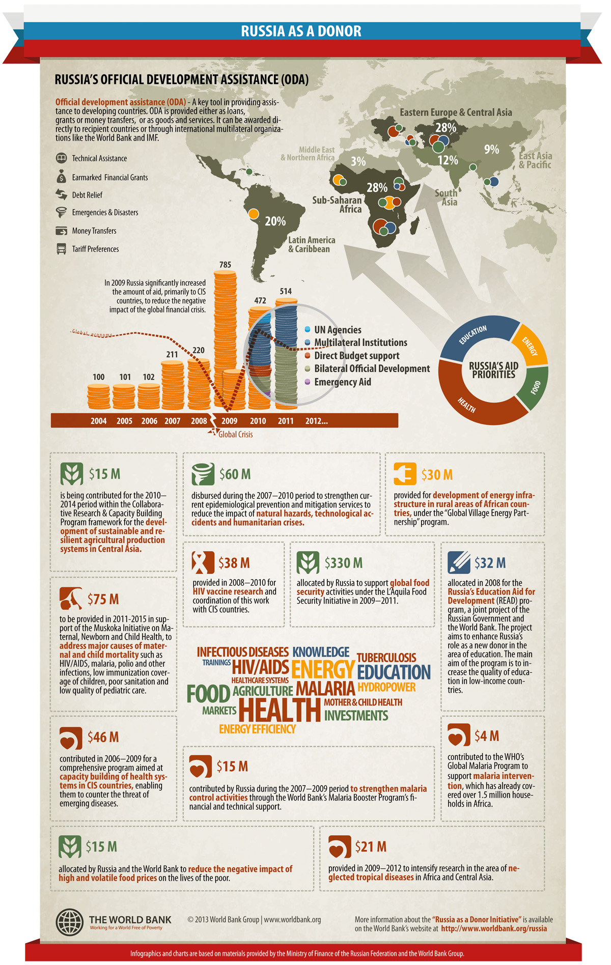 Infographic Russia As A Donor - 20 poorest countries in the world