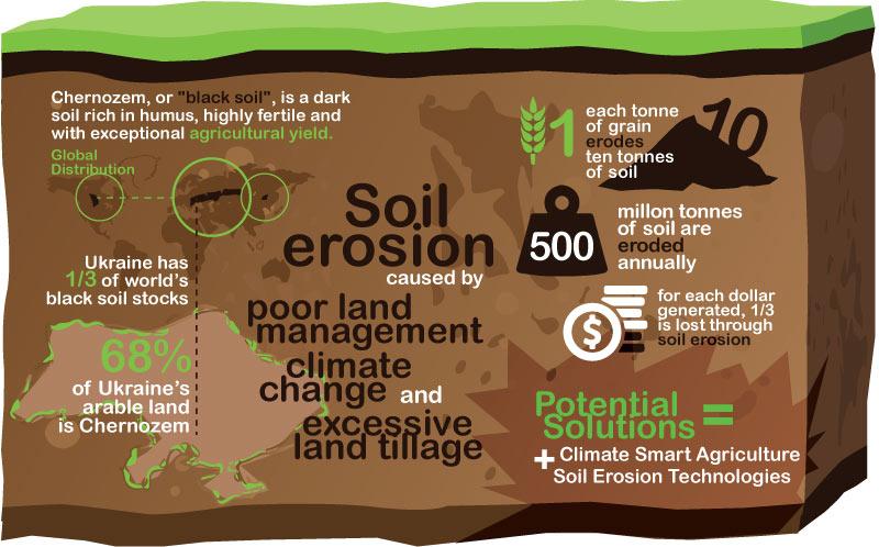 Soil Fertility To Increase Climate Resilience In Ukraine - Desertification Us Soil Erosion Map Us