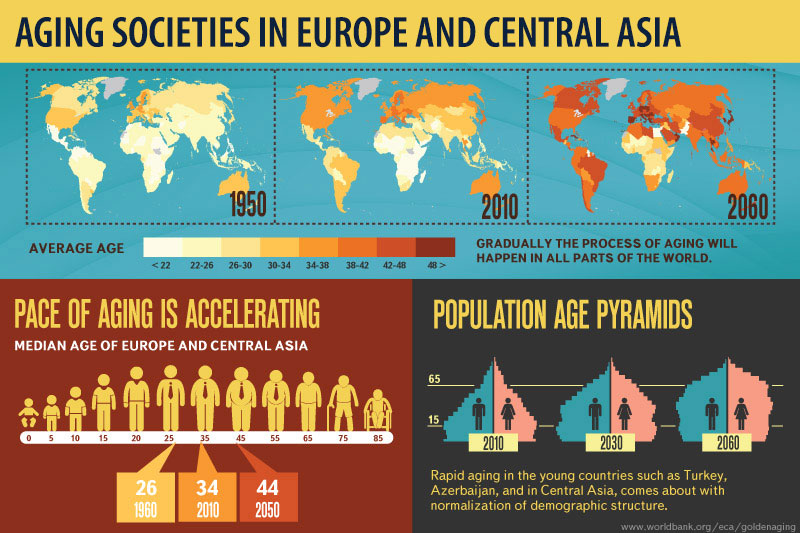 Golden Aging Prospects For Healthy Active And Prosperous Aging - The poorest country in central asia