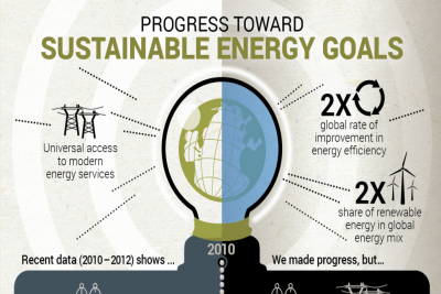 &#65&#32&#110&#101&#119&#32&#114&#101&#112&#111&#114&#116&#32&#116&#104&#97&#116&#32&#116&#114&#97&#99&#107&#115&#32&#116&#104&#101&#32&#112&#114&#111&#103&#114&#101&#115&#115&#32&#111&#102&#32&#116&#104&#101&#32&#83&#117&#115&#116&#97&#105&#110&#97&#98&#108&#101&#32&#69&#110&#101&#114&#103&#121&#32&#102&#111&#114&#32&#65&#108&#108&#32&#105&#110&#105&#116&#105&#97&#116&#105&#118&#101&#46