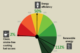 &#65&#115&#105&#97&#58&#32&#109&#105&#120&#101&#100&#32&#114&#101&#112&#111&#114&#116&#32&#99&#97&#114&#100&#32&#111&#110&#32&#115&#117&#115&#116&#97&#105&#110&#97&#98&#108&#101&#32&#101&#110&#101&#114&#103&#121&#32&#103&#111&#97&#108&#115&#32&#40&#73&#109&#97&#103&#101&#58&#32&#87&#111&#114&#108&#100&#32&#66&#97&#110&#107&#41