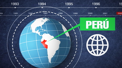 Know more about the projects that the World Bank has developed in Peru since its beginning in the country.