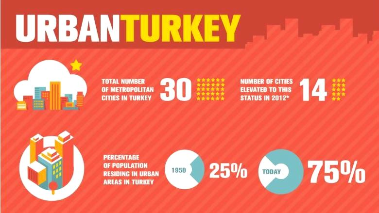 Rise of the Anatolian Tigers: Turkey Urbanization Review
