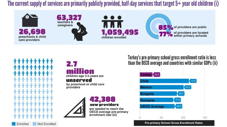 Supply And Demand For Child Care Services In Turkey A