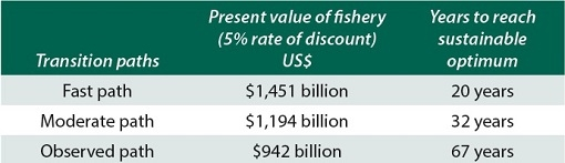 The Sunken Billions Revisited (World Bank Group)