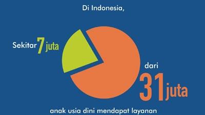 Pendidikan Dan Pengembangan Anak Usia Dini Di Desa Desa Di Indonesia