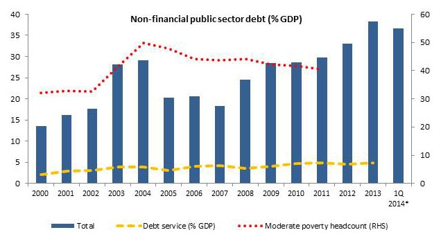 Will more debt hinder the development of the dominican republic debt growth and equity publicscrutiny Gallery