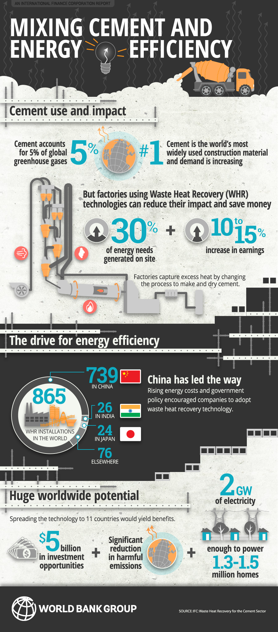 Infographic Mixing Cement And Energy Efficiency