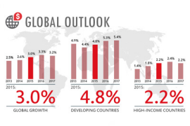 &#73&#110&#102&#111&#103&#114&#97&#112&#104&#105&#99&#58&#32&#71&#108&#111&#98&#97&#108&#32&#79&#117&#116&#108&#111&#111&#107&#46&#32&#169&#32&#87&#111&#114&#108&#100&#32&#66&#97&#110&#107