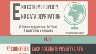 Much of the World is Deprived of Poverty Data. Let's Fix This