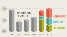 Poverty rate forecasts in Russia under pessimistic, baseline, and optimistic scenarios. © World Bank