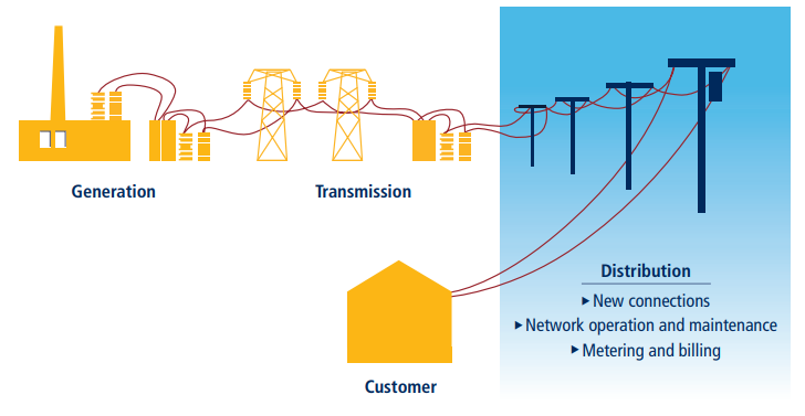 Methodology for Getting Electricity on