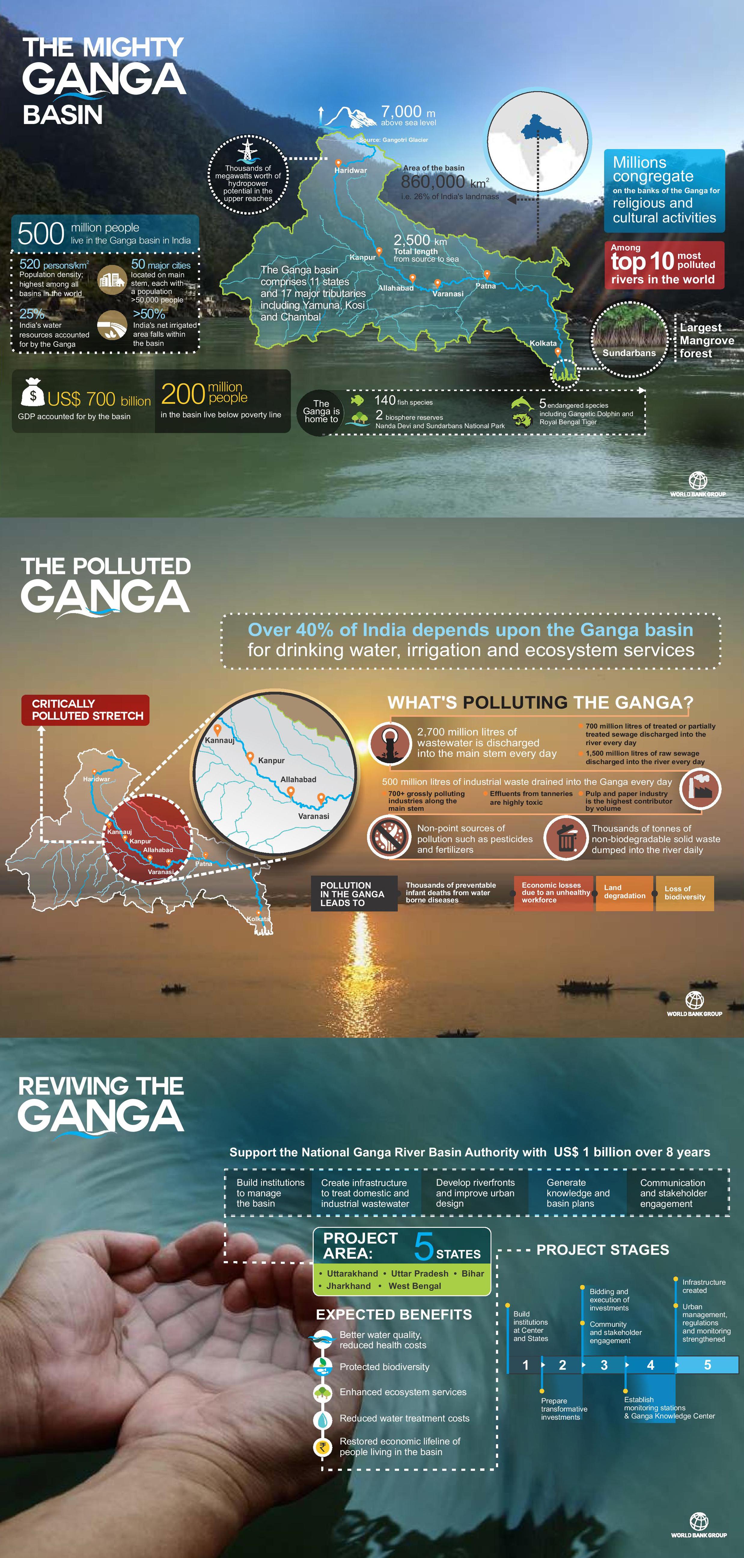 the mighty ganga basin