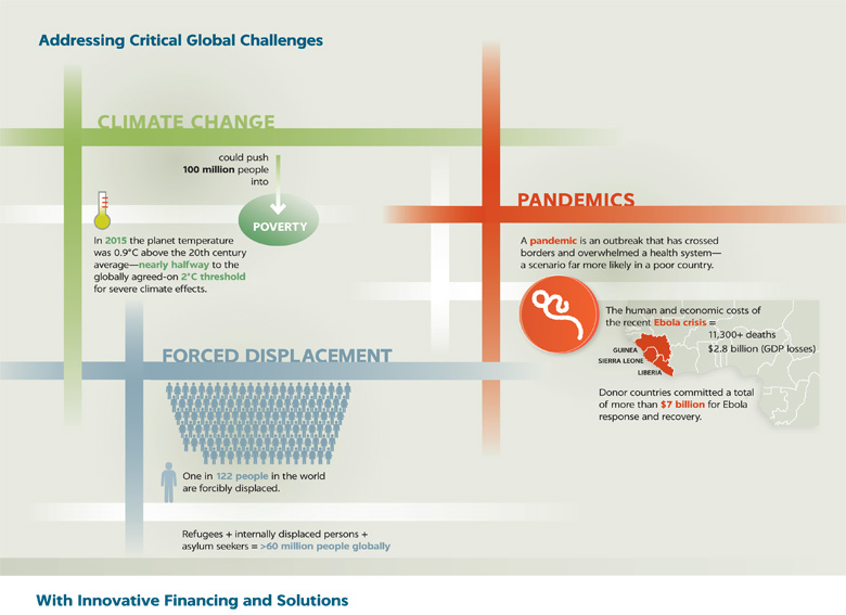 Infographic: Addressing Critical Global Challenges with Innovative Financing and Solutions