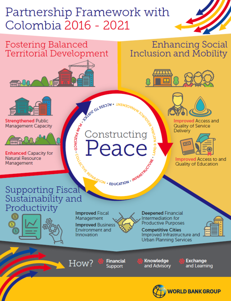 Partnership Framework With Colombia 2016 2021