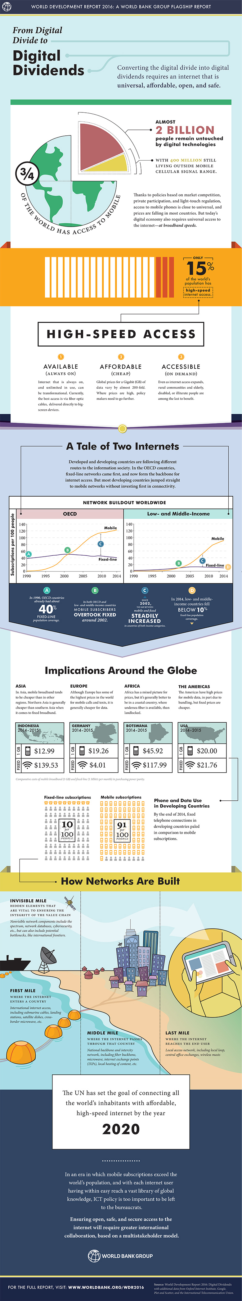 WDR 2016 infographic: From Digital Divides to Digital Dividends