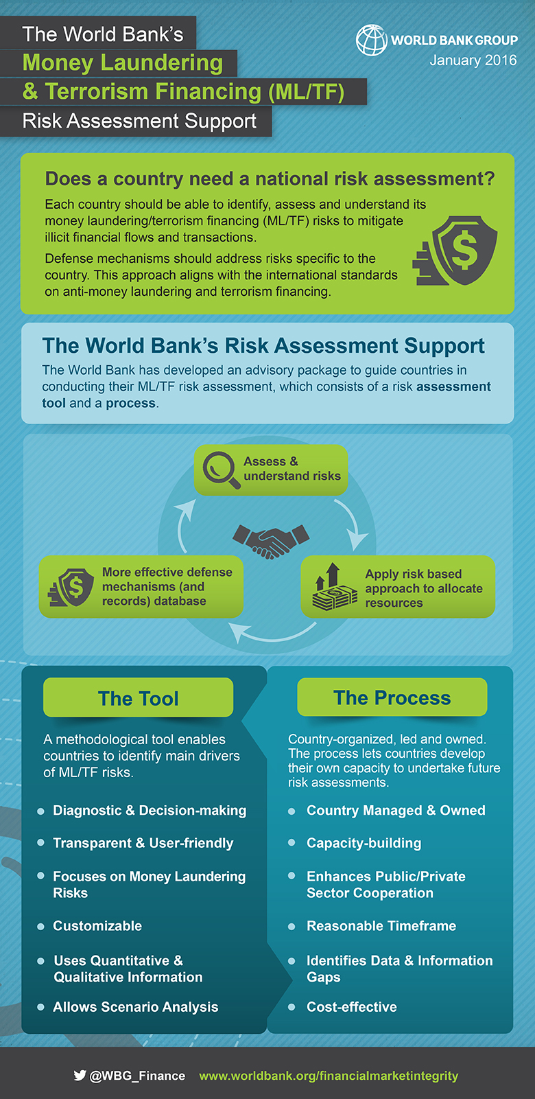 ML/TF Risk Assessment Support