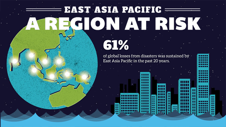 East Asia Pacific – A Region At Risk