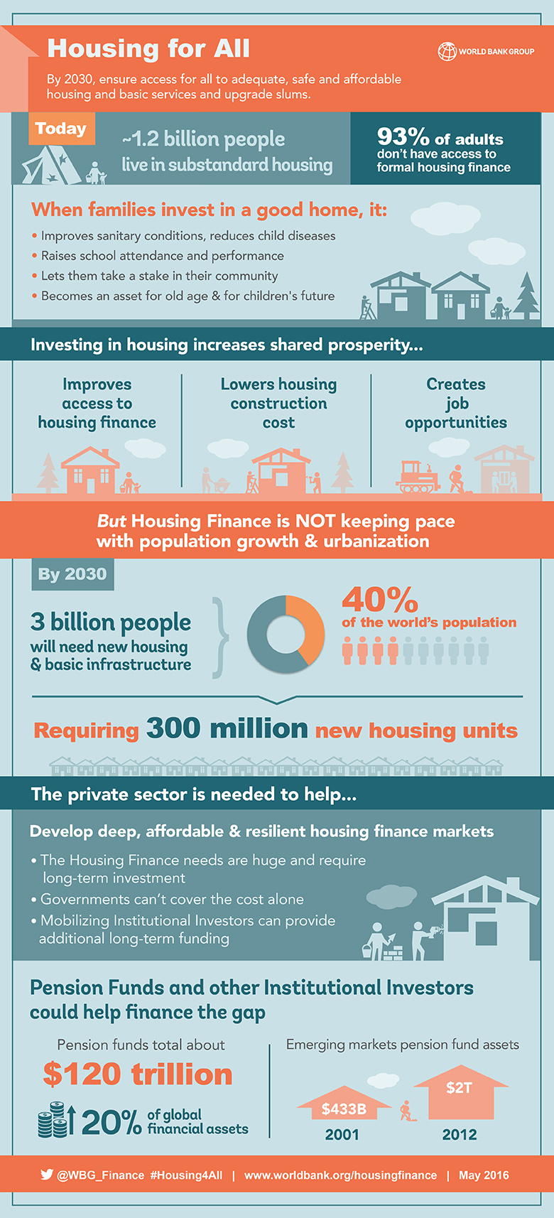 3 reasons why 'Housing for All' can happen by 2030