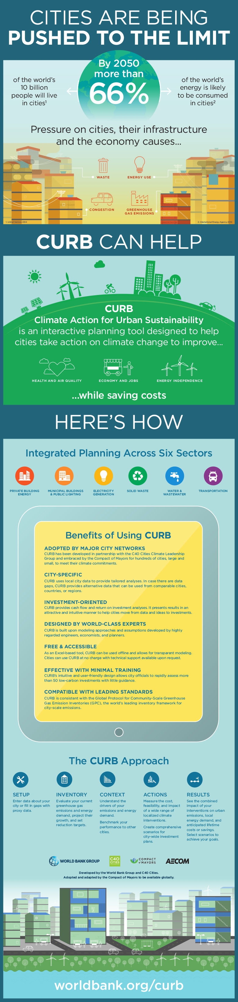 Infographic for CURB Tool: Climate Action for Urban Sustainability