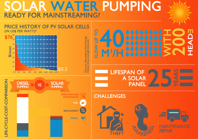 Solar Water Pumping For Sustainable Water Supply