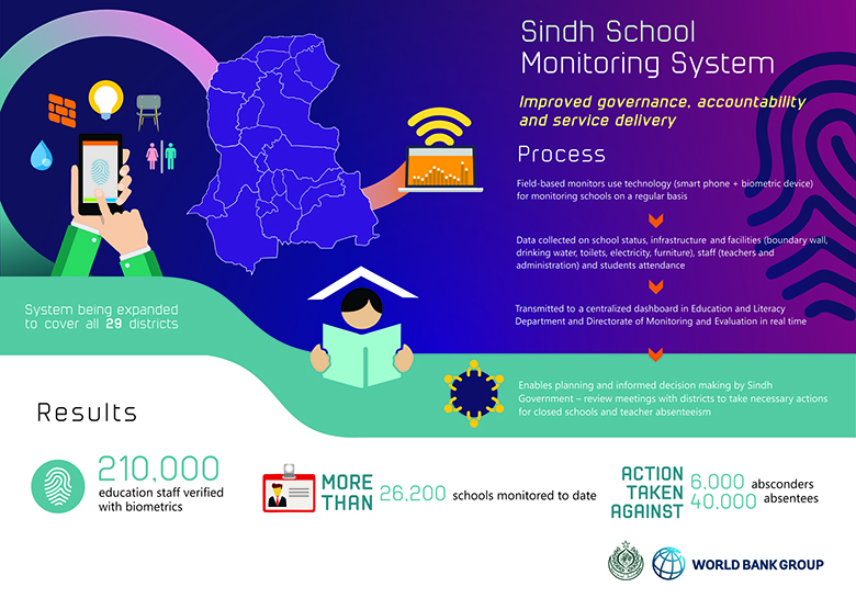 Improving Governance and Accountability in Sindh's Education System