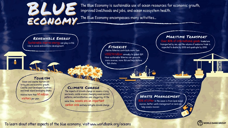 What Is The Blue Economy