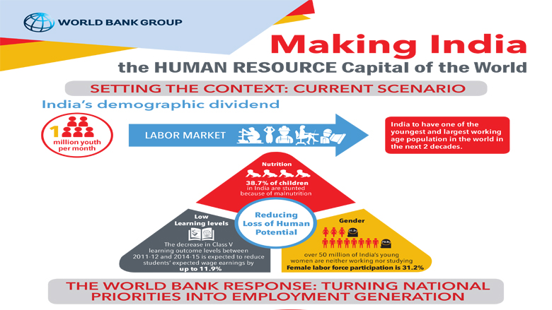 Infographic: Making India the Human Resource Capital of the World
