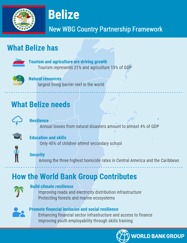 Belize: New WBG Country Partnership Framework