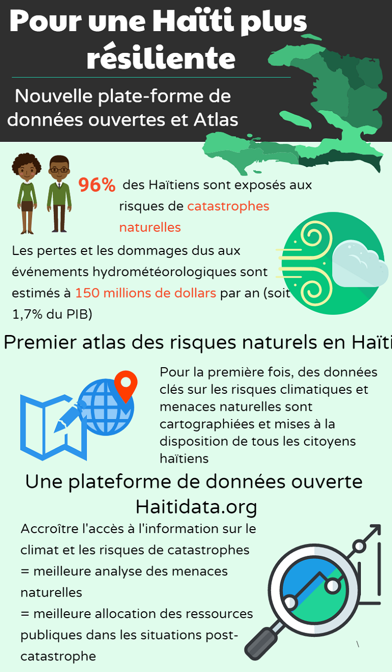 HAITI: ACCESSIBLE NEW ONLINE PLATFORM TO BETTER MANAGE NATURAL DISASTERS